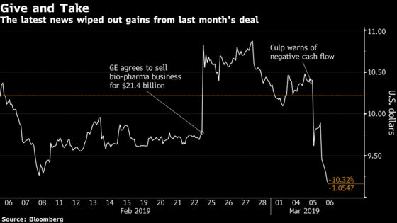 GE Plunges Again,Imperiling New CEO's Rally