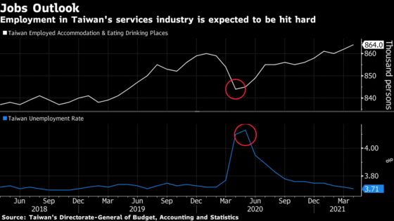 Taiwan Proposes Doubling Extra Stimulus to Boost Ailing Economy