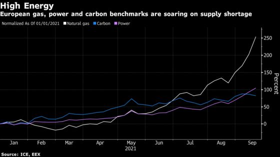 Green Push Leaves U.K. Energy Supply at the Mercy of Weather