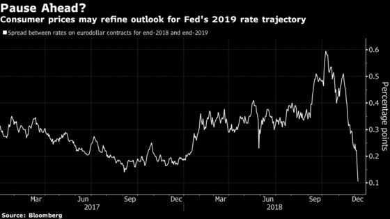 Treasuries Rally Must Clear $78 Billion Hurdle, Inflation Report