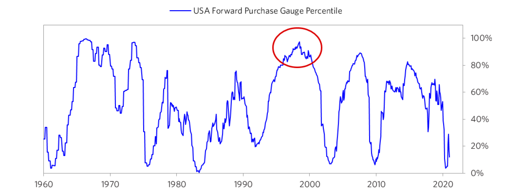 relates to The Money Gusher Says There's No Stocks Bubble Yet