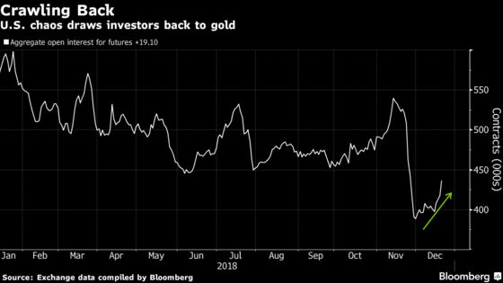 Global Chaos Makes Gold a Holiday Winner for Hedge Funds