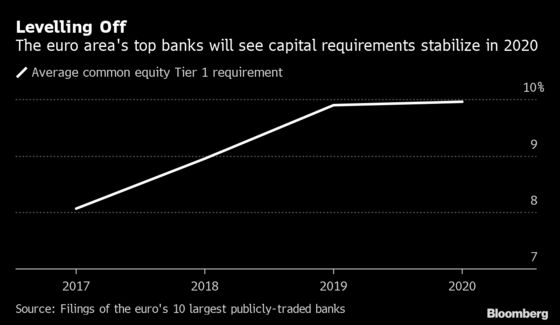 European Banks Dangle Payouts as Pressure to Boost Capital Eases