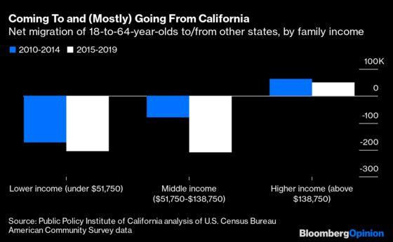 Wait, California Has Lower Middle-Class Taxes Than Texas?