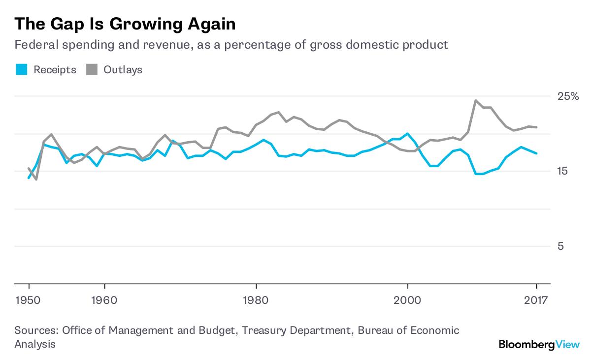 the deficit spending boom won t last forever bloomberg