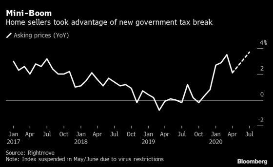 U.K. Home Asking Prices Jump on Tax Break to Fight Virus Slump