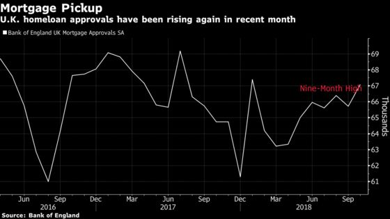 U.K. Mortgage Approvals Unexpectedly Rise to Nine-Month High