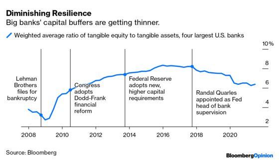 Biden Faces a Crucial Choice on Financial Reform
