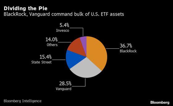 BlackRock Cuts Fees on $7.6 Billion Style ETFs to Near Zero