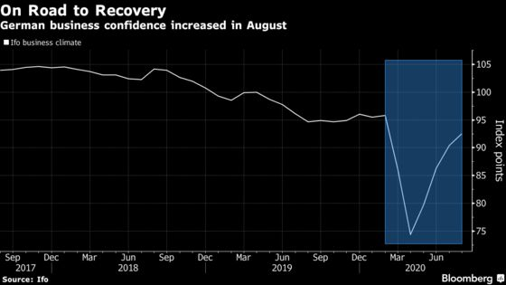 German Businesses Signal Optimism Recovery Is on Track
