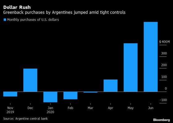 Five Signs That Argentines Are Losing Their Faith in the Peso
