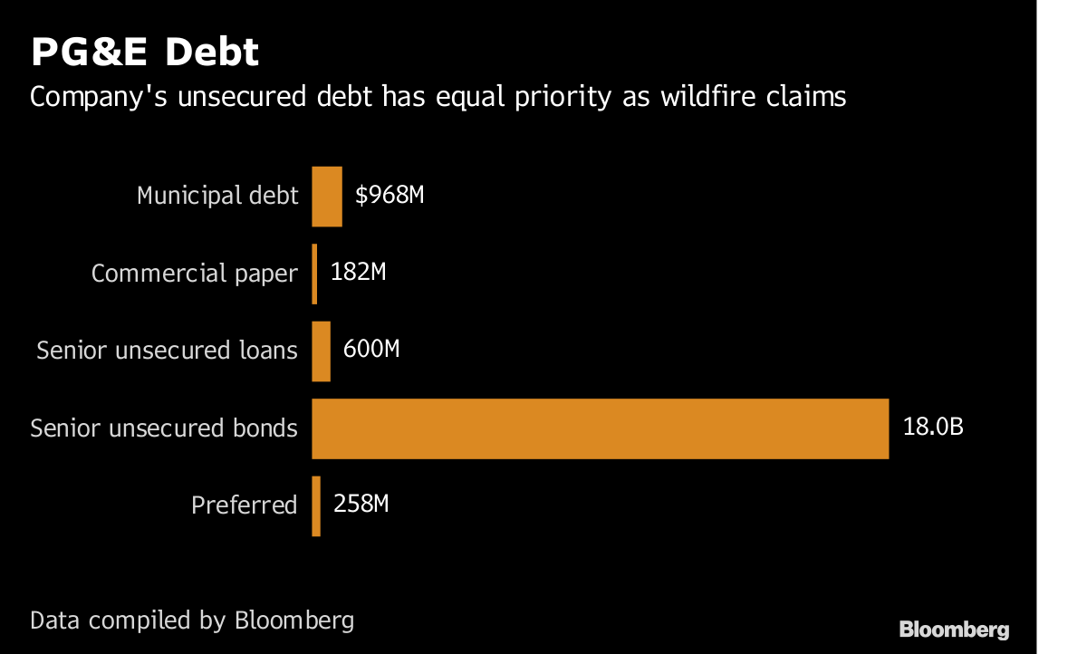 Any PG&E Bankruptcy Would Pit Bonds Against Burnt Out Homes