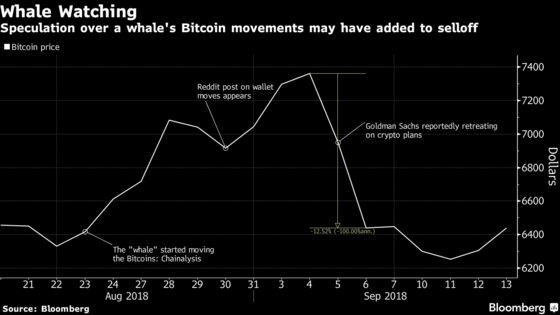 Mystery of the $2 Billion Bitcoin Whale That Fueled a Selloff
