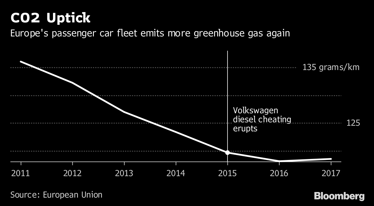 Europe's Rising Car Emissions Box BMW, Daimler Into Tight ...