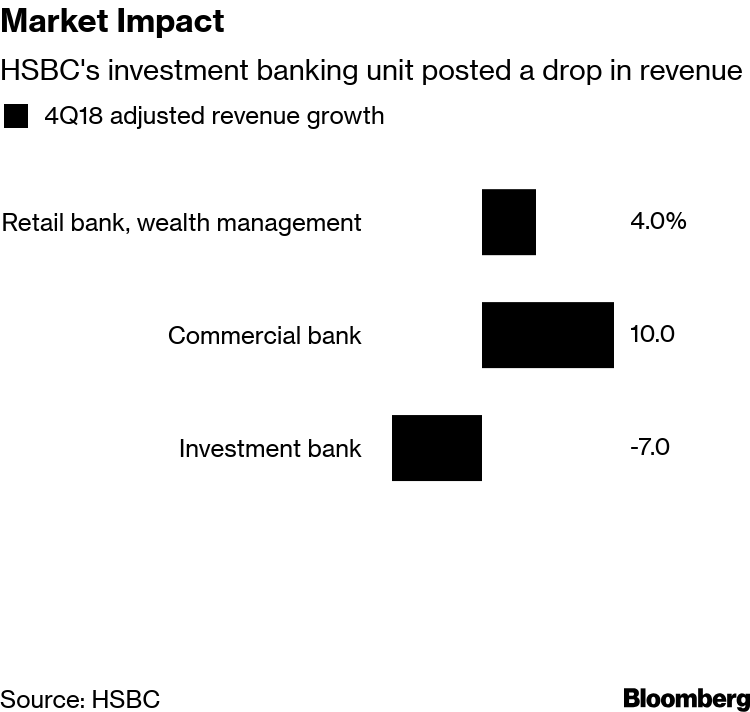 HSBC Says Global Tensions Mean Uncertainty After Profit Miss - Bloomberg