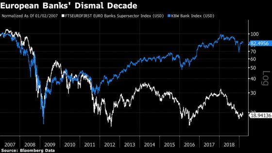 European Bank DividendsAlleviate the Distrust