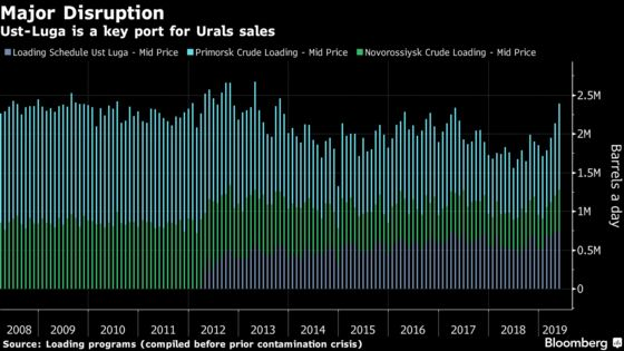 Oil Traders Begin Slow Work of Cleaning Tainted Russian Cargoes