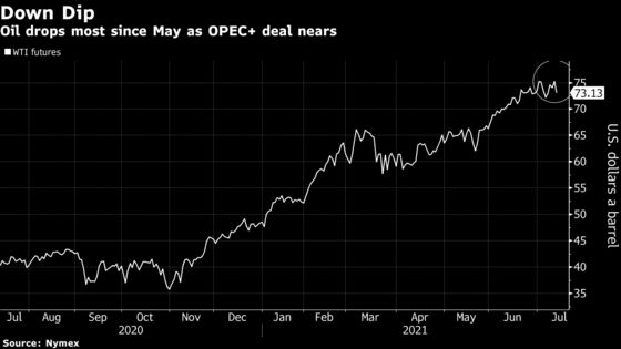 Oil Drops as U.S. Fuel Stocks Grow and OPEC+ Nears Deal