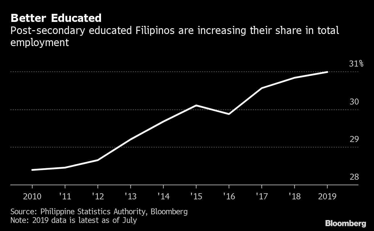 More Filipinos Are Leaving the Workforce, for Good Reason