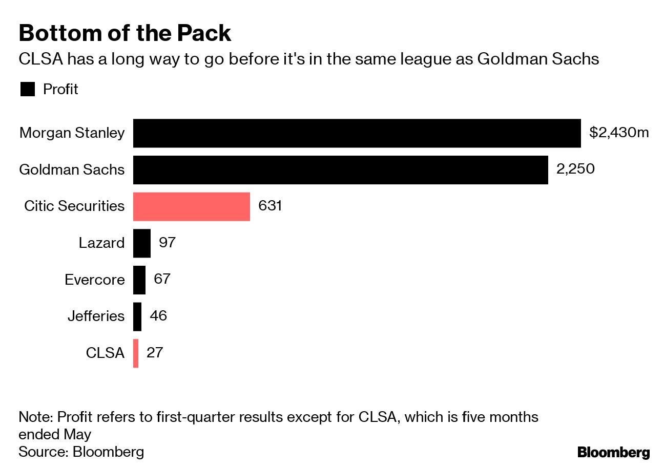 China Wants Its Own Goldman Sachs  It Has a Big Headache