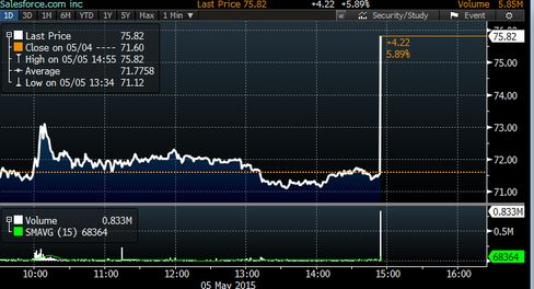 Salesforce shares spiked and were immediately halted for volatility on the news