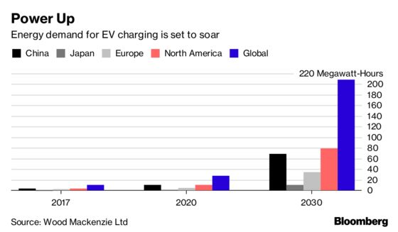 U.S. Electric Vehicle Charging Market to Grow to $18.6 Billion