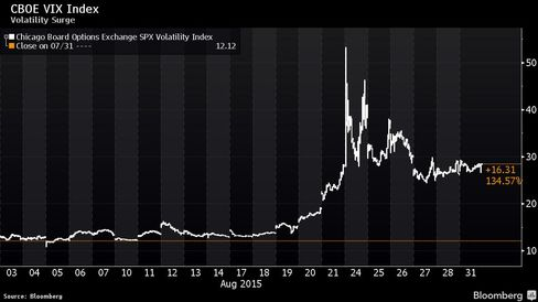 VIX's record monthly jump