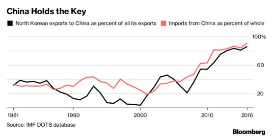 Trump Cedes Trade Leverage to China in His Quest for Kim Summit