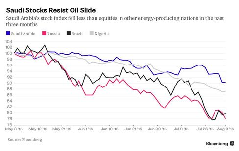 Saudi Stocks Resist Oil Slide