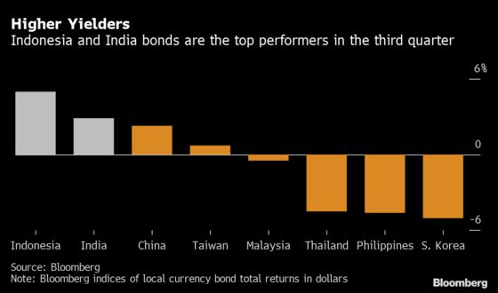Treasury Storm May Hit India, Indonesia's Bonds Less Than Others