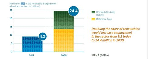Doubling renewable energy's share would create 24.4 million jobs by 2030, a net increase of six million.