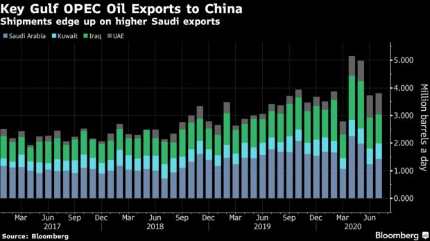 Shipments edge up on higher Saudi exports