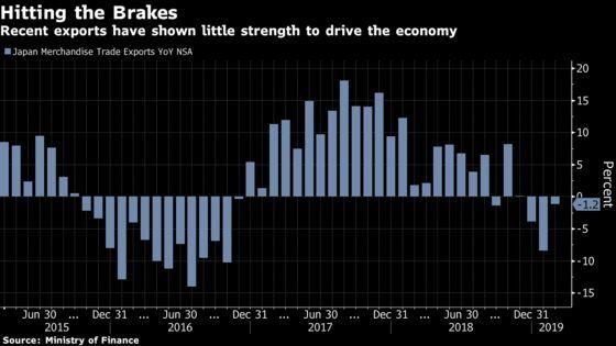 Japan's Exports Fall Again, Underscoring Weakening Global Demand
