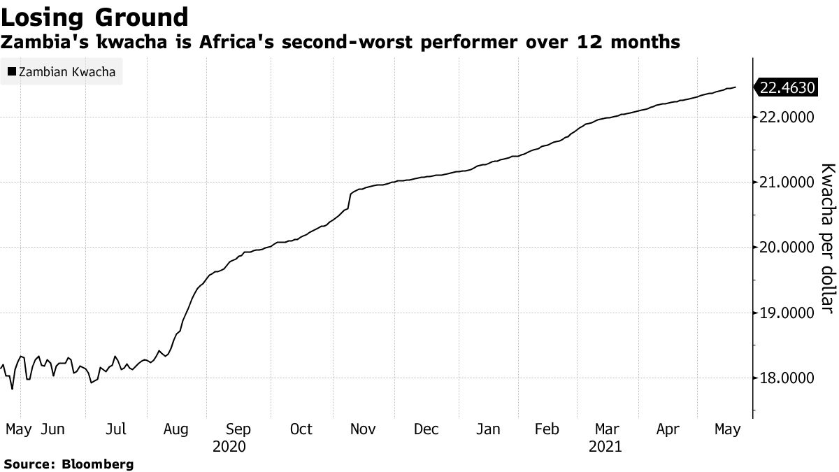 Zambia's kwacha is Africa's second-worst performer over 12 months