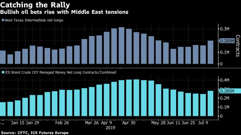 Bullish oil bets rise with Middle East tensions