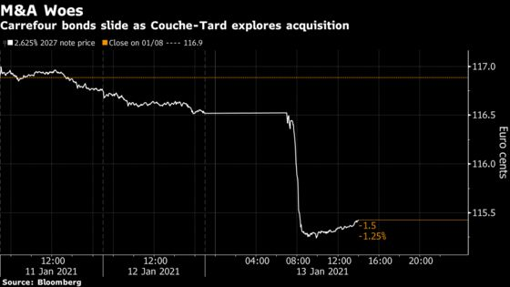 Carrefour Bonds Fall on Concern Takeover Would Pile On Debt