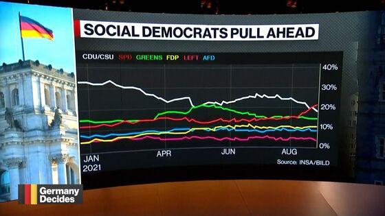 Germany's Social Democrats Overtake Merkel's Bloc in Poll
