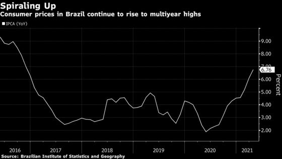 Brazil Consumer Prices Rise More Than Expected Amid Rate Hikes