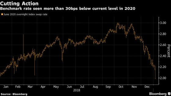Aggressive Change in Market's Fed Outlook Drives Inversions inYield Curve