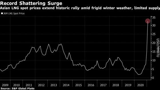 Impact of Winter's LNG Crunch to Linger Even As Price Surge Ends
