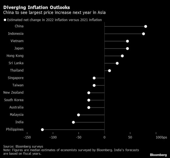Inflation Seen Rising in China, Other Big Asian Nations in 2022