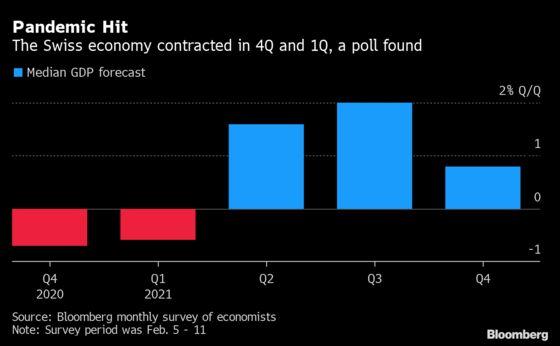 Swiss Economy Seen Tipping Into Recession on Virus Shutdowns