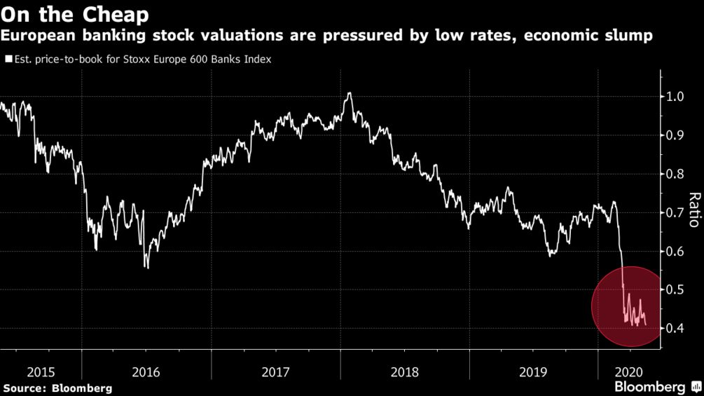 European banking stock valuations are pressured by low rates, economic slump