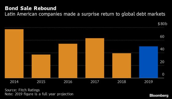 Cheap Money Lures Latin American Companies Back to Bond Markets