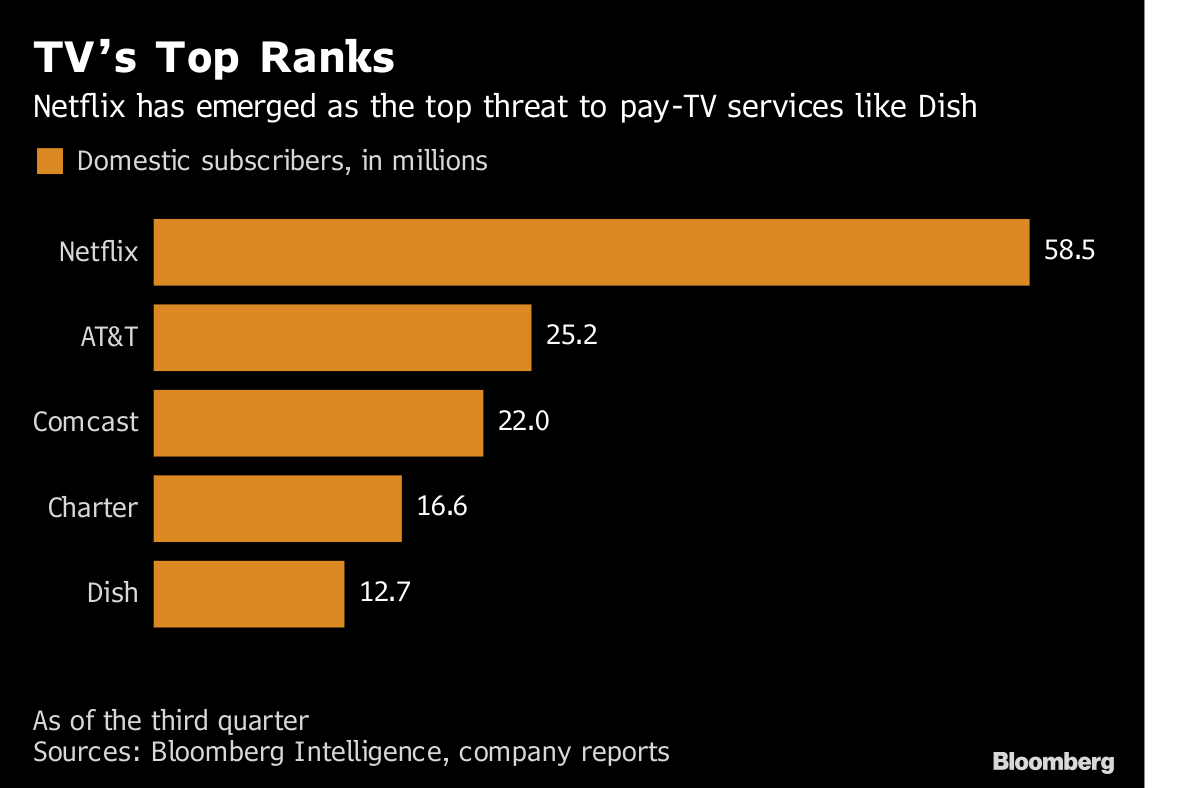 Dish's Ergen Sends Message to TV Industry With Blackout of