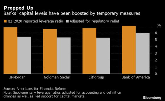 Biggest U.S. Banks Aren't as Strong as They Appear, Group Says