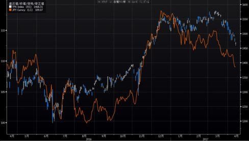 日経平均とドル・円相場の推移