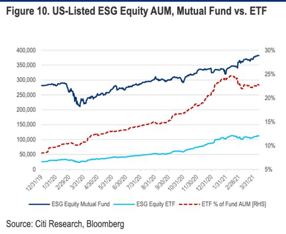 Covid Shock and Ark Effect to Spur $1 Trillion Boom in ESG ETFs