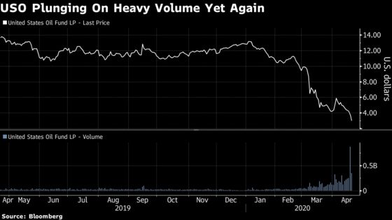 Six Voices on What's Going on in Oil ETF Engulfed by Blowup