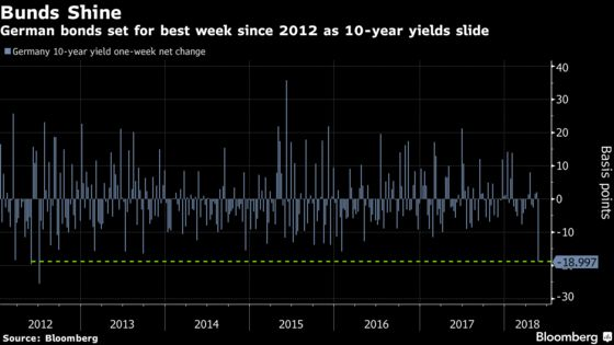 As Europe's Risks Flare, Everyone Piles Back Into German Bunds